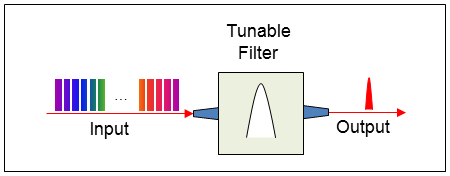 tuneable filter
