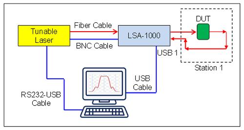 LSA 1000 2 specscan laser scan analyzer